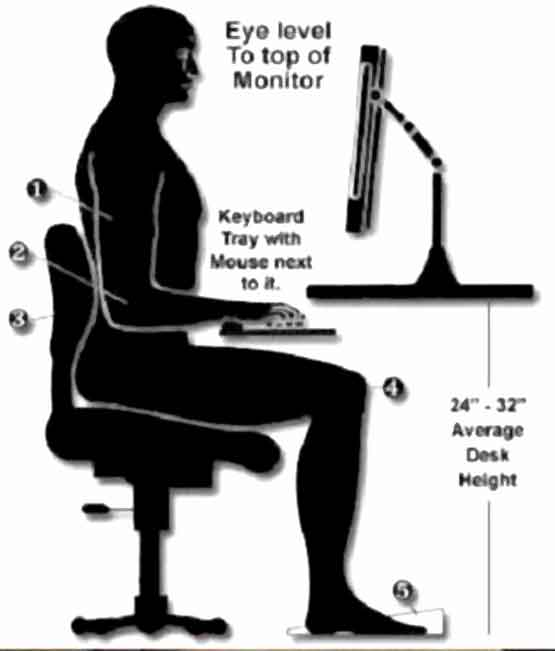 ideal computer seating position