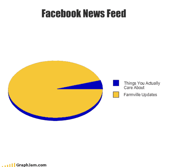 Facebook venn diagram of news feeds and farmville ccuart Gallery