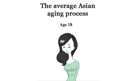 Female Asian Aging Process